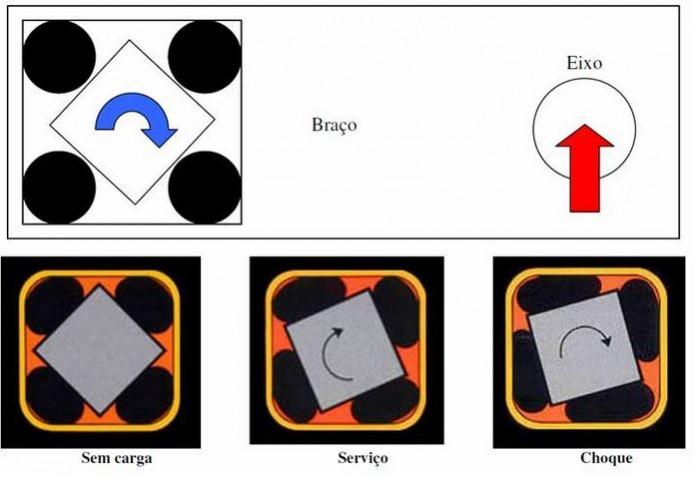 Esquema de funcionamento da Suspensão Elastomérica