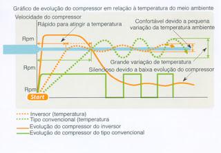 RE: Geladeira 12V - Danfoss - Autonomia - MaCamp - Guia