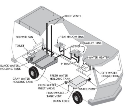winnebago wiring diagrams diagram and schematic design with Esgoto Do Motor Home on 286119382552854962 moreover Switch Panel Wiring Diagram also Wire A Trailer likewise Show bug also Wind Turbine Generator Schematic.