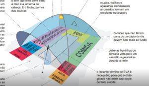 Organização da Barraca